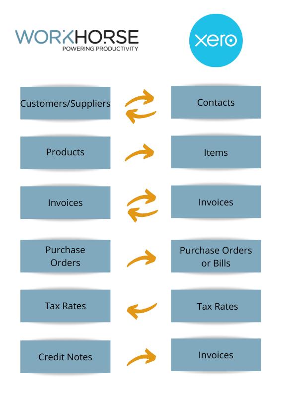 Invoices (1)